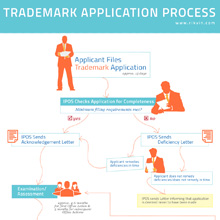 trademark-application-thumb Singapore Trademark Registration Service
