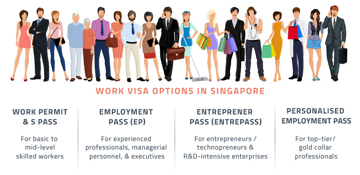 types-of-work-visas-in-Singapore A Relocation Guide for Immigrants in Singapore